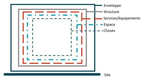 Figure 1 : Indépendance des strates d'un immeuble (source : adaptation Brand, 1994)